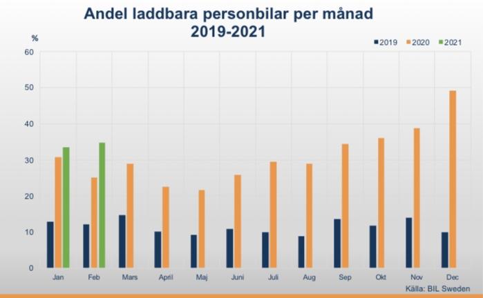 LaddbaraBilarFeb2021_Grafik_BilSweden